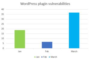 WordPress Vulnerability Roundup – Q1 2019 – SonicWall